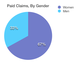 Claims by Gender, Male vs Female