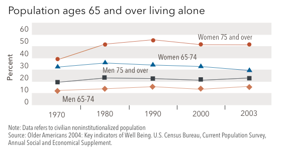 Graph of population ages 65 and over living alone.